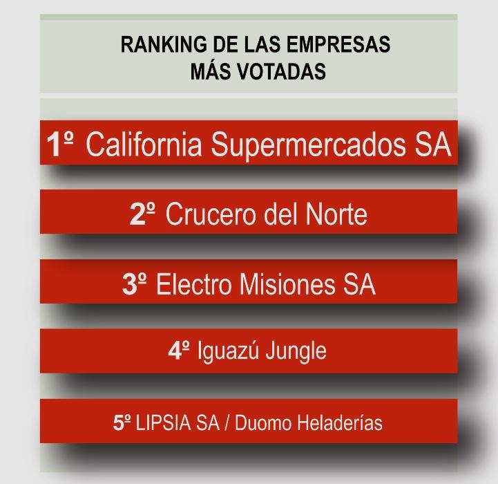 ranking 5 puestos
