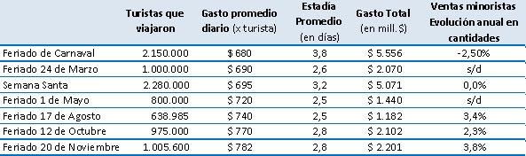 Feriado del 20 de noviembre: los turistas gastaron $2.201 millones y las ventas crecieron 3,8%