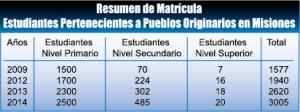 Se duplicó la matrícula en las escuelas guaraníes o bilingües