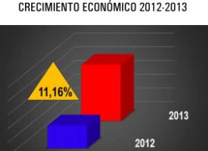 Pronostican un crecimiento de la economía misionera de un 11 o 12 por ciento en 2014