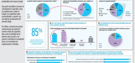 El 72% de los argentinos está convencido que el comercio ilegal incrementará el crimen
