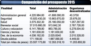 Misiones volverá a ser la primera provincia en contar con Presupuesto