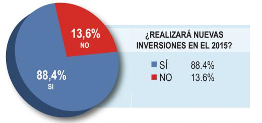El 56 por ciento de los empresarios misioneros anticipa nuevas inversiones durante 2015