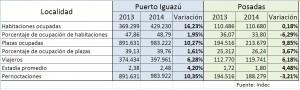 La ocupación hotelera volvió a crecer en Iguazú y Posadas durante 2014