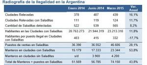 La venta ilegal en marzo de 2015 ascendió a $ 3.638 millones, según la CAME
