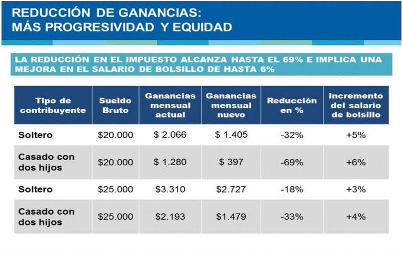 """Fuentes sobre Ganancias: """"negocien lo que negocien, vamos a votar como viene el proyecto de diputados"""""""