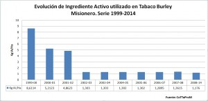 Aseguran que no se usa glifosato para producir tabaco en Misiones