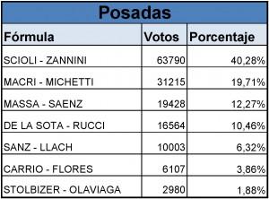 Scioli ganó en los 75 municipios de Misiones