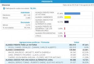 Misiones, uno de los tres distritos donde Daniel Scioli le sacó más diferencias a Macri: 43 puntos