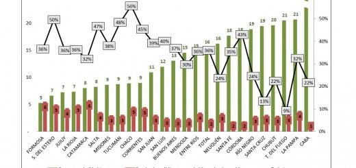 Misiones tiene el menor porcentaje de empleo público del Norte Grande