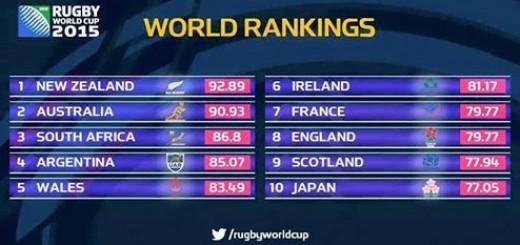 Los Pumas llegaron el cuarto puesto del ranking mundial