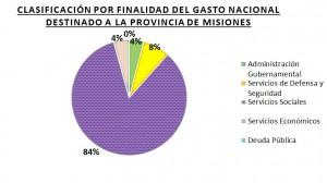 La Nación destinará 22 mil millones y varias obras para Misiones en 2016