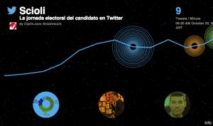En Vivo menciones de Twitter de los candidatos
