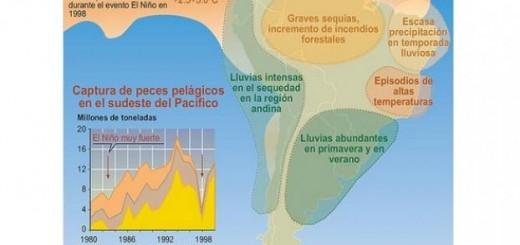 """Alertan que el fenómeno """"El Niño"""" es el más grande en más de 15 años"""