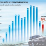 La venta de motos en Misiones cayó 20% y alcanzó el nivel más bajo de los últimos seis años