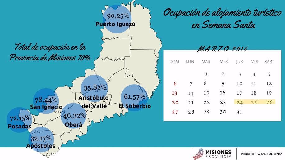 El turismo de Semana Santa dejó en Misiones 32 millones de pesos