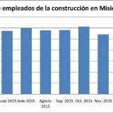 La construcción registró en abril la peor parálisis en 14 años