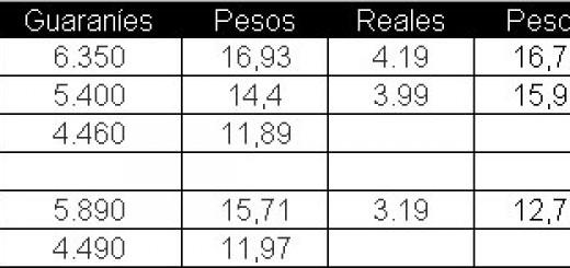 En Misiones la nafta está mucho más cara que en Paraguay o Brasil