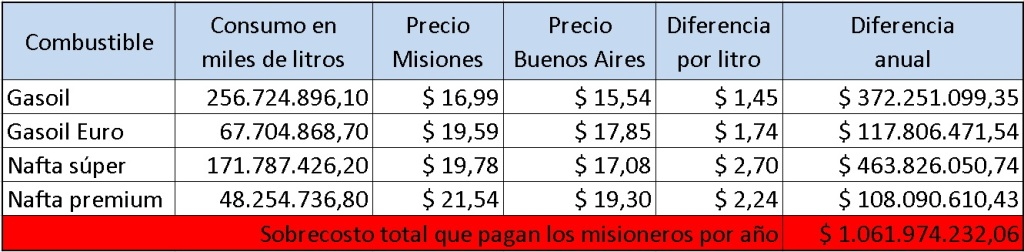 Suba de naftas: las asimetrías internas le cuestan a Misiones mil millones de pesos por año