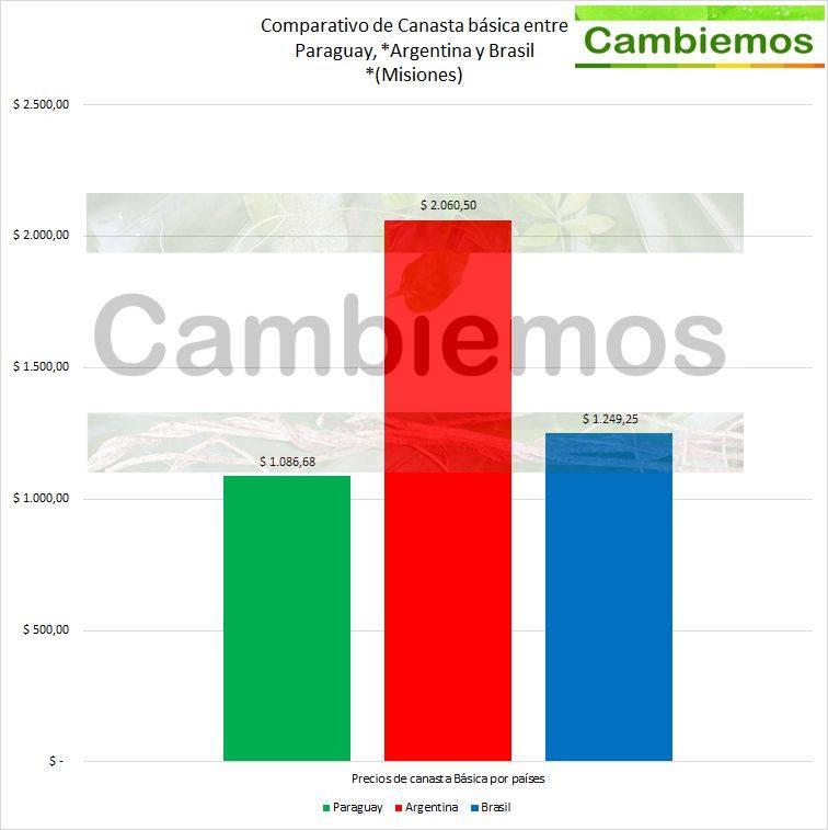 Encuesta de Cambiemos admite que se profundizaron las asimetrías con Brasil y Paraguay
