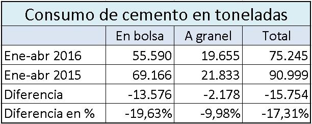 Caída en la construcción: Misiones consumió 15 millones de kilos de cemento menos que el año pasado
