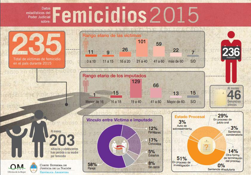 En Misiones registraron menos femicidios pero hubo más víctimas en todo el país