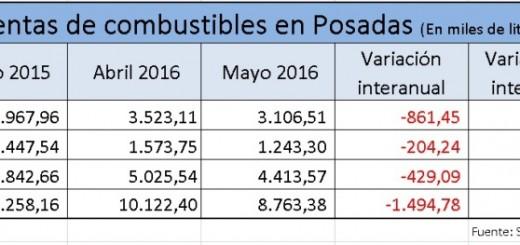 Combustibles: Se vende 1,5 millones de litros menos por mes y se fugan 23 millones de pesos solo en Posadas
