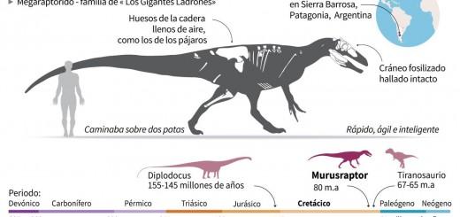 Gualicho: el dinosaurio carnívoro argentino abre un nuevo linaje
