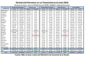 En junio Misiones volvió a recibir un aumento de Coparticipación que apenas cubre la mitad de la inflación
