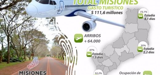 La temporada turística deja más de 160 millones de pesos en Misiones
