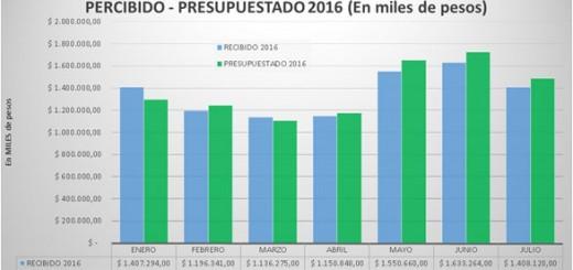 Coparticipación: por la crisis Misiones ya perdió casi 200 millones de pesos