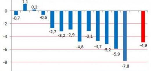 Las pymes industriales tuvieron en julio el 10º mes consecutivo de caída de producción