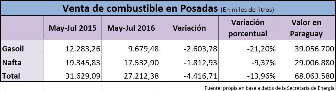 Por asimetrías en los combustibles se fugaron más de 68 millones de pesos a Encarnación