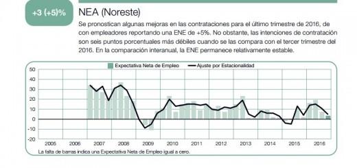 Un sondeo revela que la generación de empleo seguirá estancada en el último trimestre en el NEA