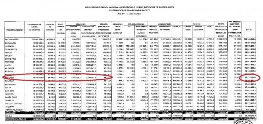 Presupuesto: Misiones recibirá $18.500 millones de Coparticipación pero no hay ITC diferenciado y pocas obras del Plan Belgrano