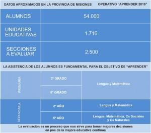 El operativo Aprender se hará en más de 1700 escuelas con más de 54.000 alumnos