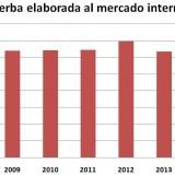 Yerba mate, una alternativa para refrescar el verano argentino