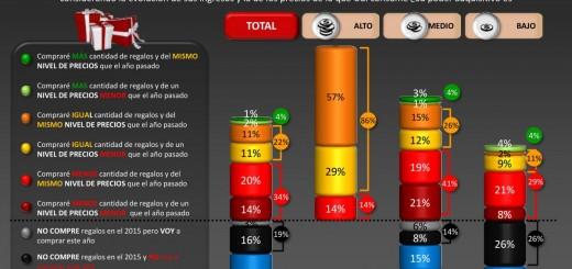 El 20 por ciento de los argentinos no compraría regalos esta Navidad