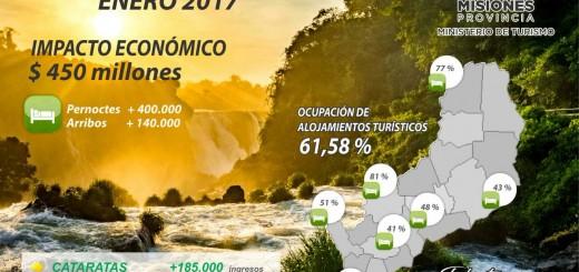 En enero el turismo dejó en Misiones más 450 millones de pesos