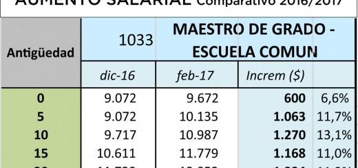 #ParitariaDocente: Vea las simulaciones oficiales del Consejo de Educación tras el aumento salarial acordado ayer