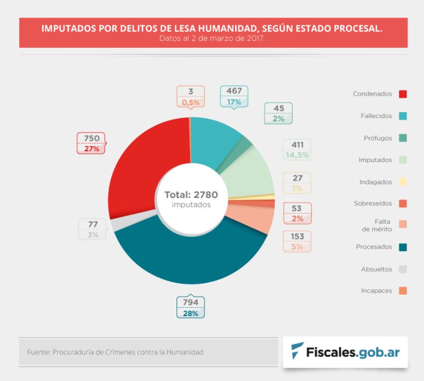 Suman 750 los condenados por crímenes de lesa humanidad y hay casi 800 procesados