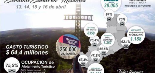 El turismo en Semana Santa dejó ingresos por 64,4 millones de pesos en Misiones