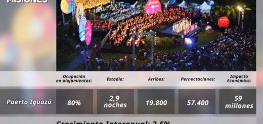 Iguazú en Concierto dejó más de 59 millones de pesos en Misiones