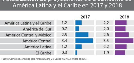 La CEPAL estimó un crecimiento de América Latina de 2,2% en 2018