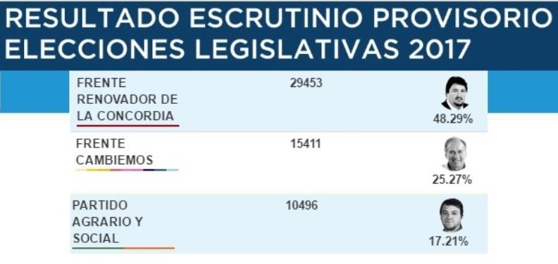 El Frente Renovador se impone en la categoría de senador nacional con el 48,29% los votos sobre el 25,27% de Cambiemos