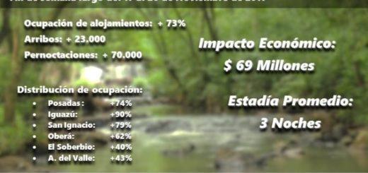 El turismo de este fin de semana dejó en Misiones casi 70 millones de pesos