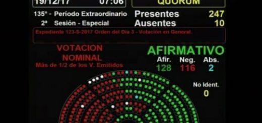 Se aprobó la Reforma Previsional