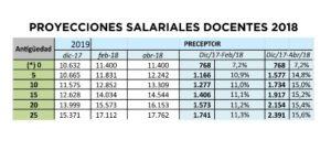 Aumento docente del 15,5%: vea como quedarán los salarios en las planillas de simulación