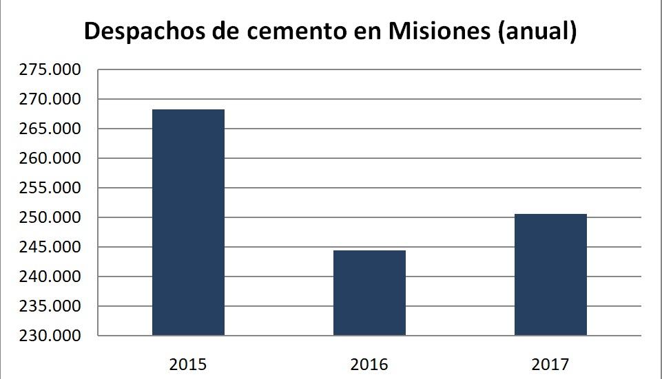Crece la construcción en Misiones pero todavía no llega a los niveles de 2015
