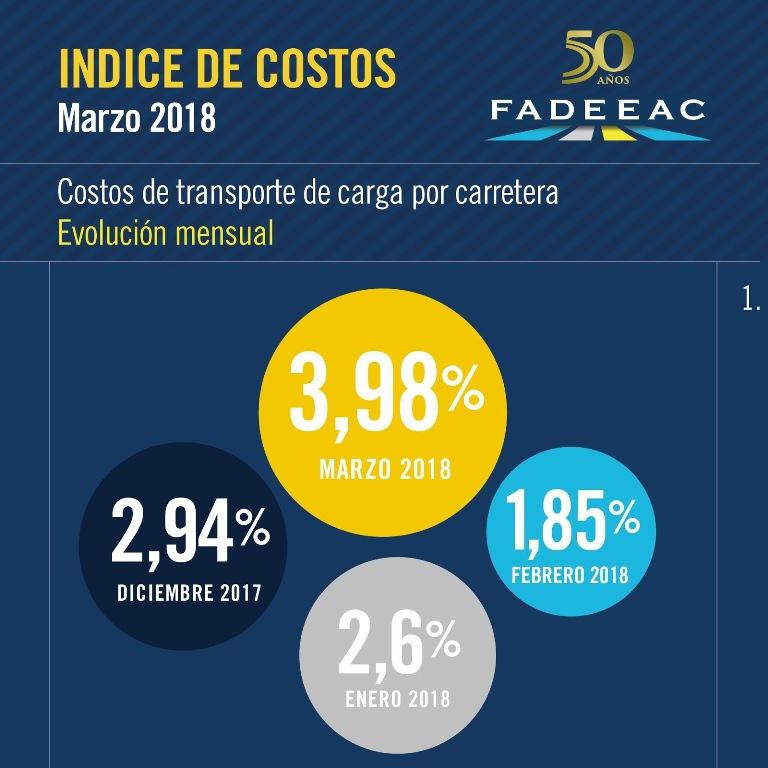 Crisis del transporte de cargas: El aumento de costos en marzo fue el más alto de los últimos ocho meses